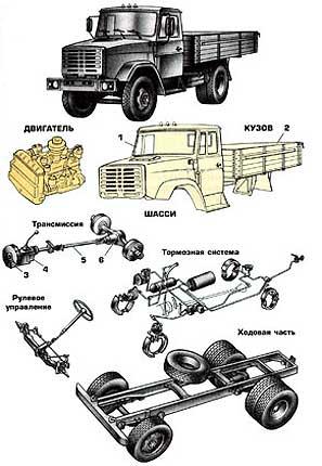 Конструкция автомобилей