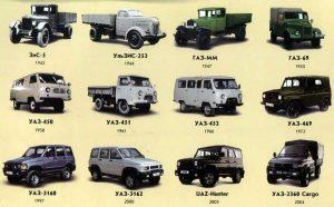 Общие данные некоторых отечественных автомобилей - картинка (General data of some domestic cars - picture)